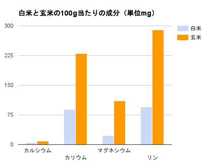白米と玄米の100g当たりの成分