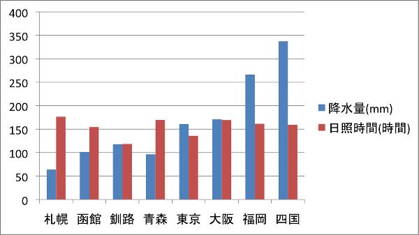 tsuyu_kousuiryo_graph