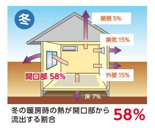 冬の家から排出する熱