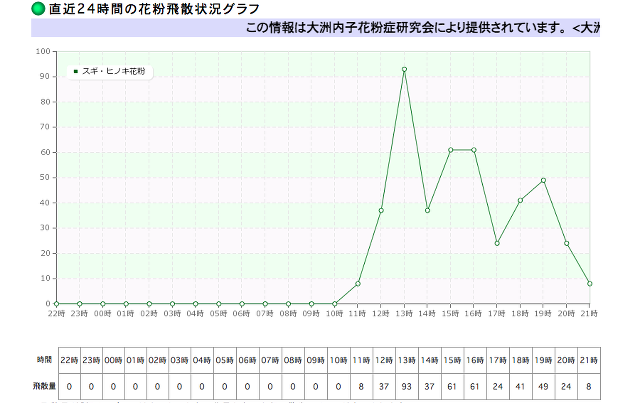 花粉の飛散量グラフ